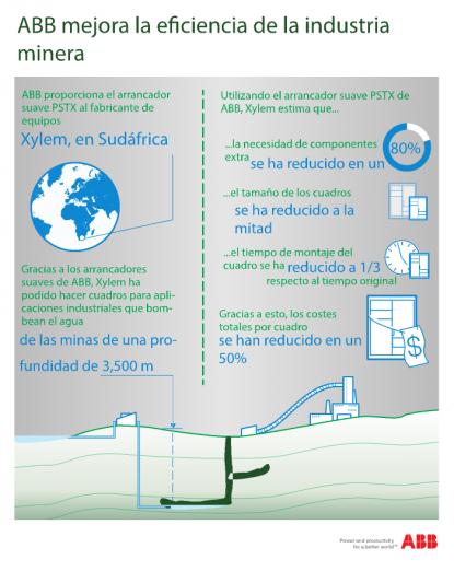 ABB mejora la eficiencia de la industria minera |